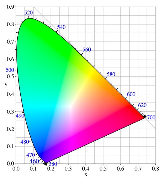 przestrzeń barwa CIExy1931