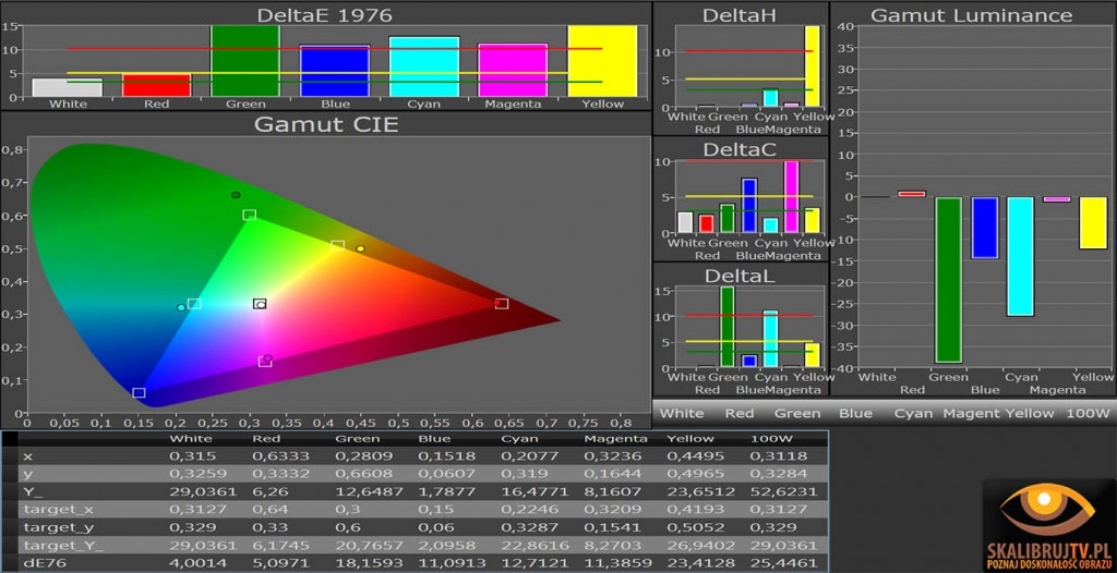 Samsung PS42 Q92 kolory po kalibracji