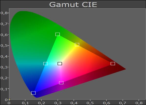 Gamut ITU-R BT. 709