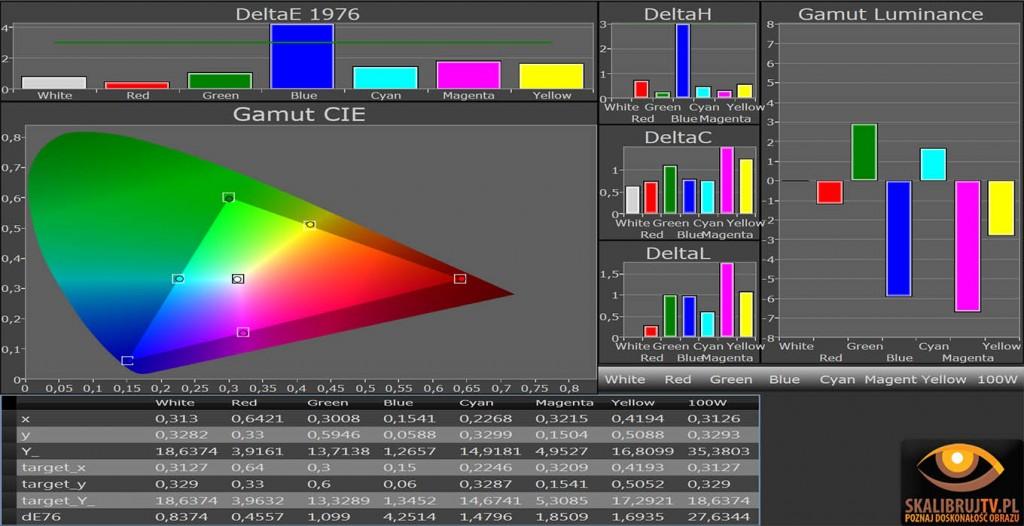 Gamut LG LW570s kolory po kalibracji