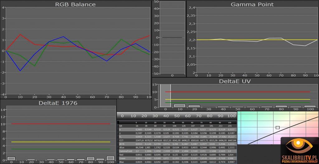 Lg LW570s balans bieli po kalibracji