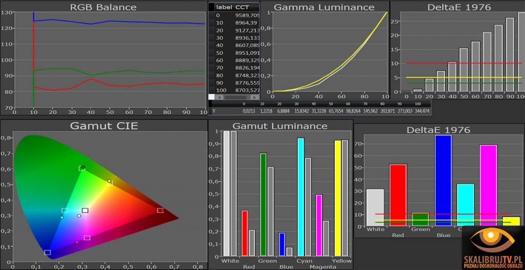 LG LW570s kalibracja obrazu tryb normalny