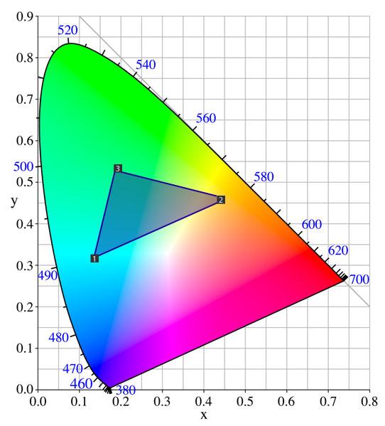Mieszanie barw Gamutu CIE1931