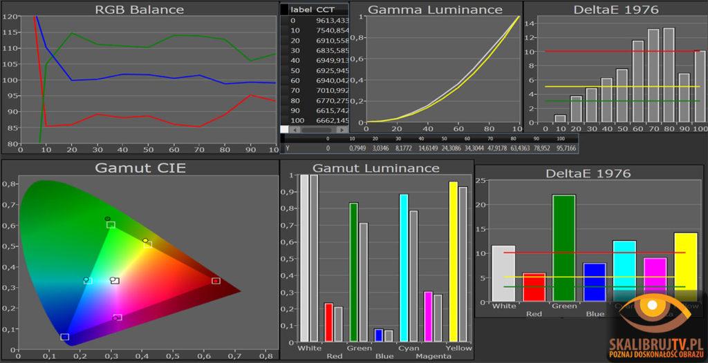 Analiza obrazu na ustawieniu THX Panasonic VT30