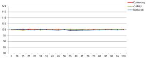 LG LM960V Balans bieli po kalibracji