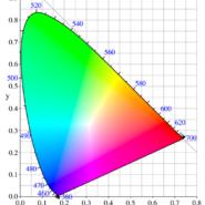 Gamut czyli przestrzeń barw – co to właściwie jest?